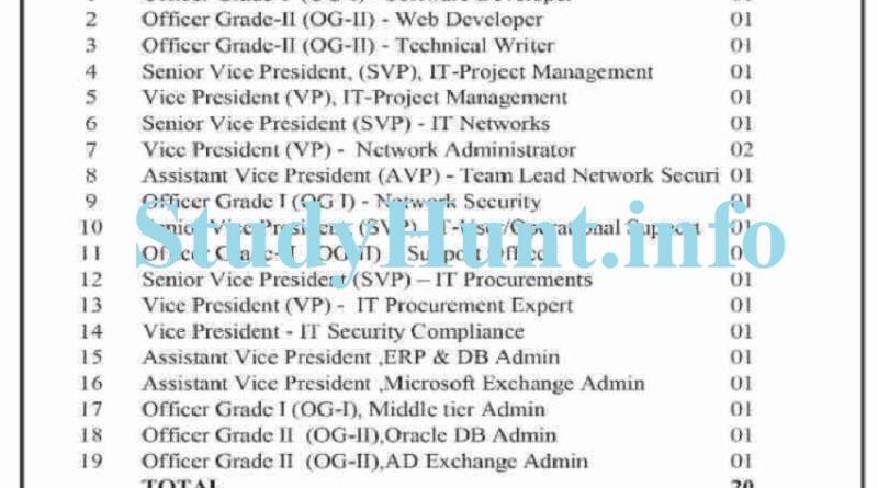 ZTBL Jobs November 2020
